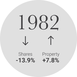 In 1982, property values went up 7.8%, share values went down 13.9%