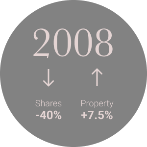 In 2008, property values went up 7.5%, share values went down 40%